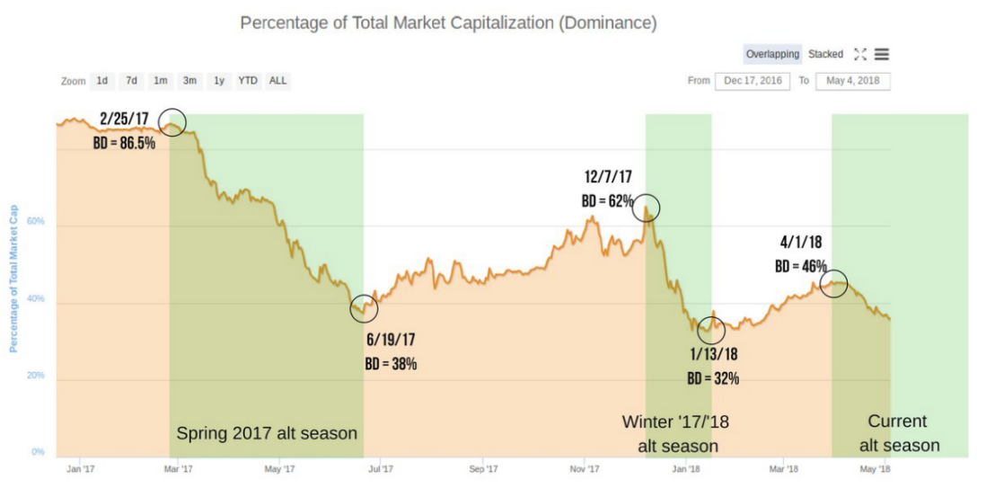 graphique alt season précédentes
